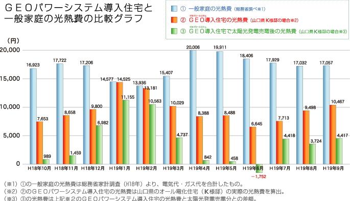 ジオパワー導入住宅と一般住宅の光熱費の違い